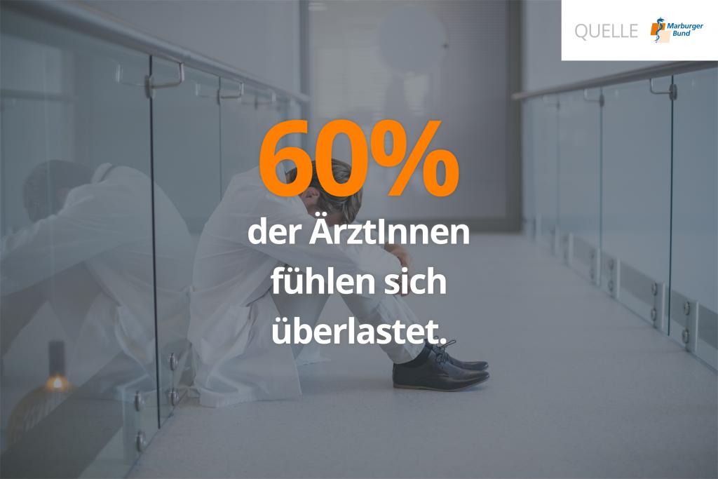 60% der KlinikärztInnen fühlen sich im Arbeitsalltag überlastet