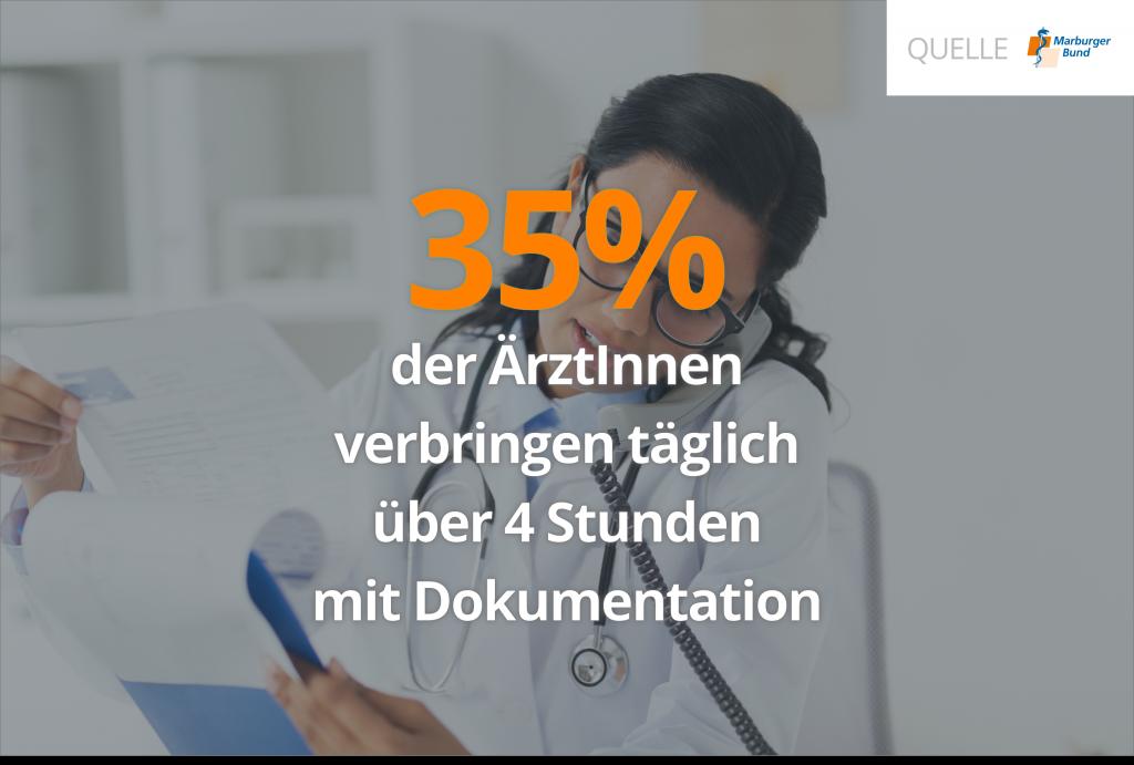 35% der Krankenhausärzte verbringen mehr als vier Stunden am Tag mit der Datenerfassung und Dokumentation
